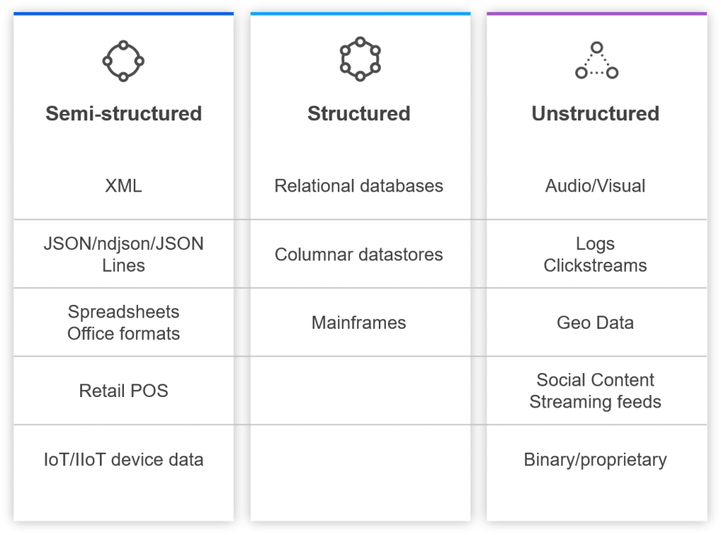 Examples of structured, semi-structured and unstructured data